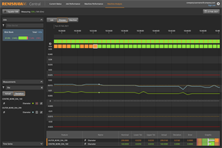 Renishaw Central - Machine Analysis - Process dashboard